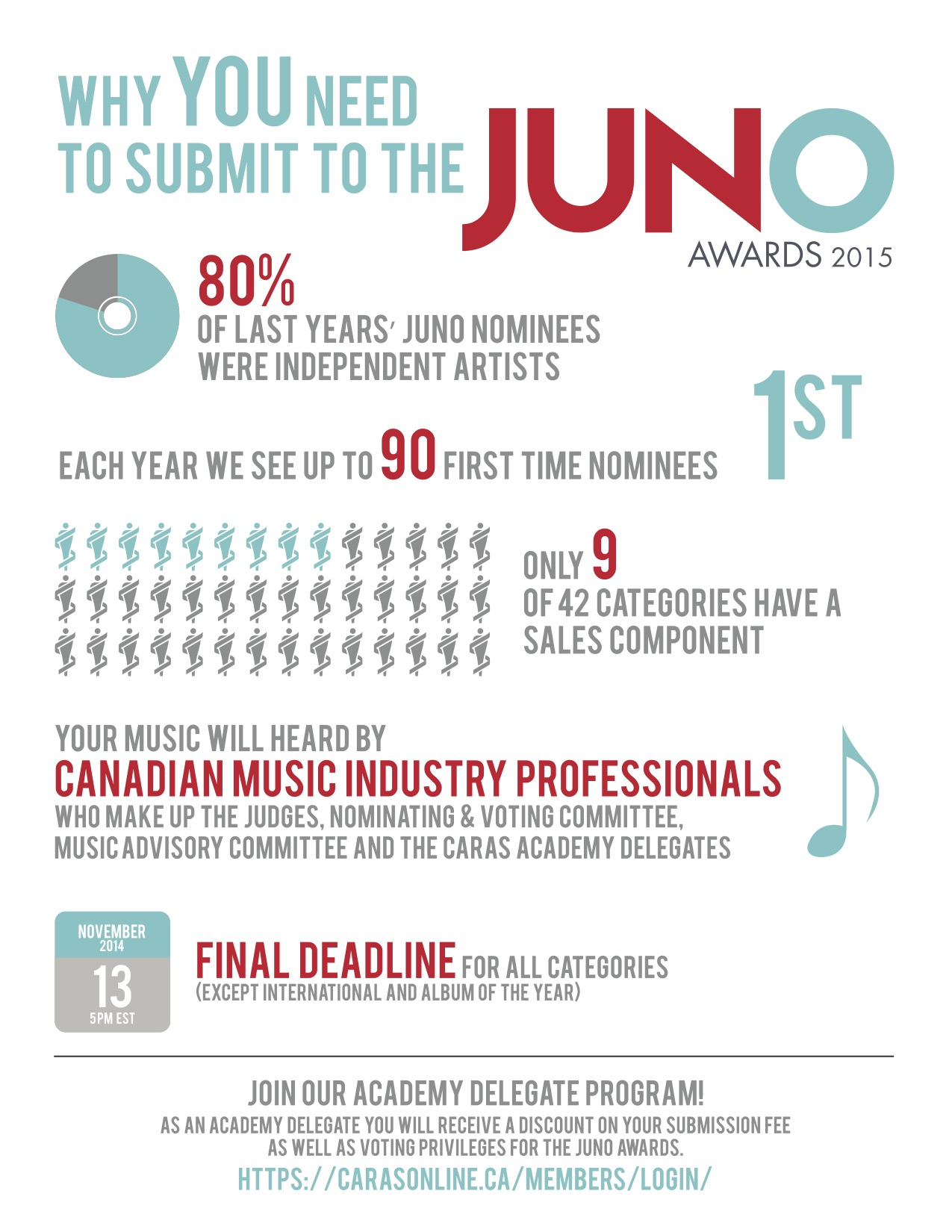 2015 JUNO submissions infographic